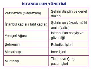 İstanbulun Yönetimi