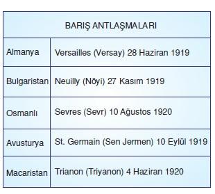 1. Dünya Savaşı'nı Sona Erdiren Antlaşmalar