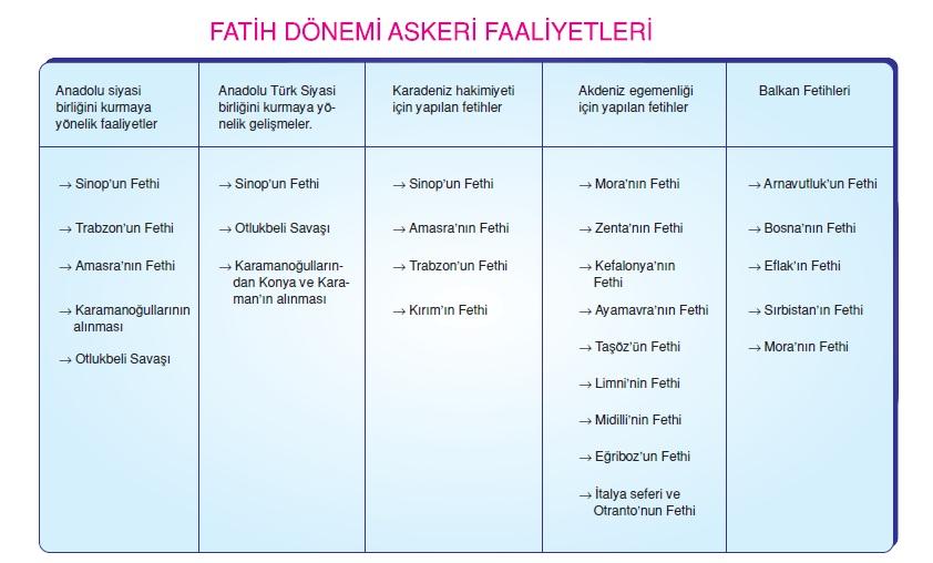 Fatih Sultan Mehmet Dönemi Askeri Faaliyetler