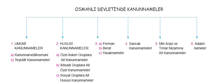 Osmanlı Devletinde hukuk
