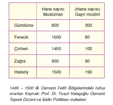 Osmanlı Devleti'nin Balkanlardaki İskan Siyaseti