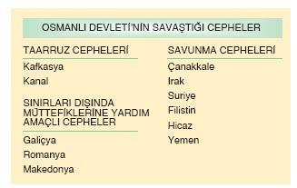Osmanlı Devleti'nin Savaştığı Cepheler