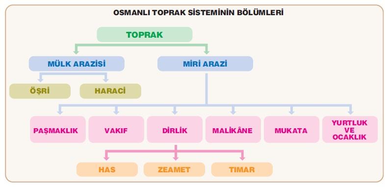 Osmanlı Ekonomisi