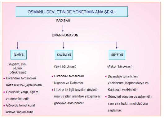 Osmanlı Yönetimi'nin Ana Şekli