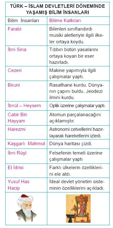 Türk-İslam Devletlerinde Bilim