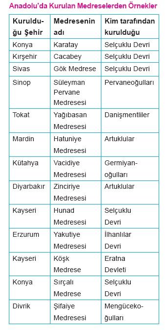 Türk-İslam Devletlerinde Eğitim
