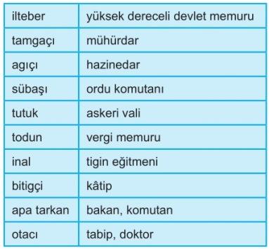 Türklerdeki Devlet Görevlileri