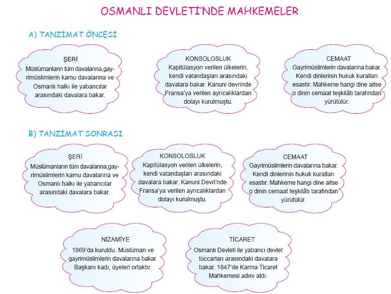 Tanzimat döneminde osmanlı hukuku