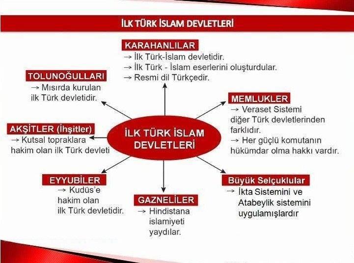 ilk islam türk devletleri