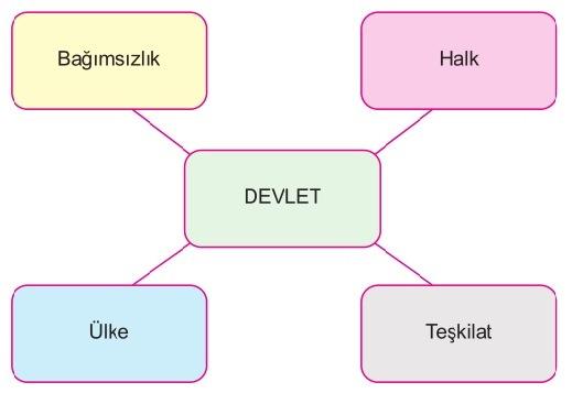 türklerde devletin unsurları